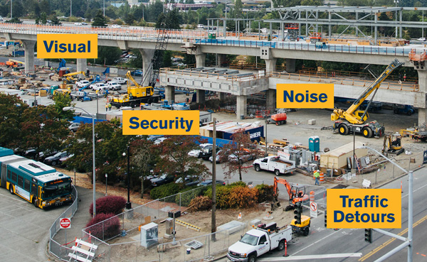 Diagram of key construction concerns: visual, noise, security, traffic detours