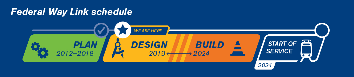 Timeline of the project process, beginning with voter approval (complete), currently in the 2-4 year log planning stage. After planning, the design phase will last 2-3 years, followed by 5+ years of construction. Start of service is scheduled for 2030.